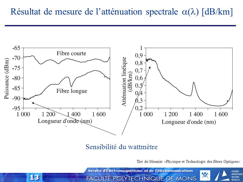 Service dÉlectromagnétisme et de Télécommunications 13 Résultat de mesure de latténuation spectrale ( ) [dB/km] Tiré de Meunier «Physique et Technolog
