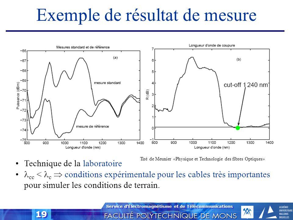 Service dÉlectromagnétisme et de Télécommunications 19 Exemple de résultat de mesure Technique de la laboratoire cc < c conditions expérimentale pour