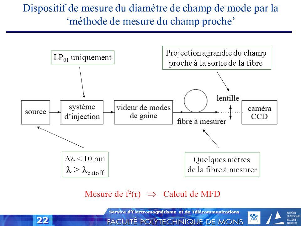 Service dÉlectromagnétisme et de Télécommunications 22 < 10 nm > cutoff Quelques mètres de la fibre à mesurer LP 01 uniquement Projection agrandie du