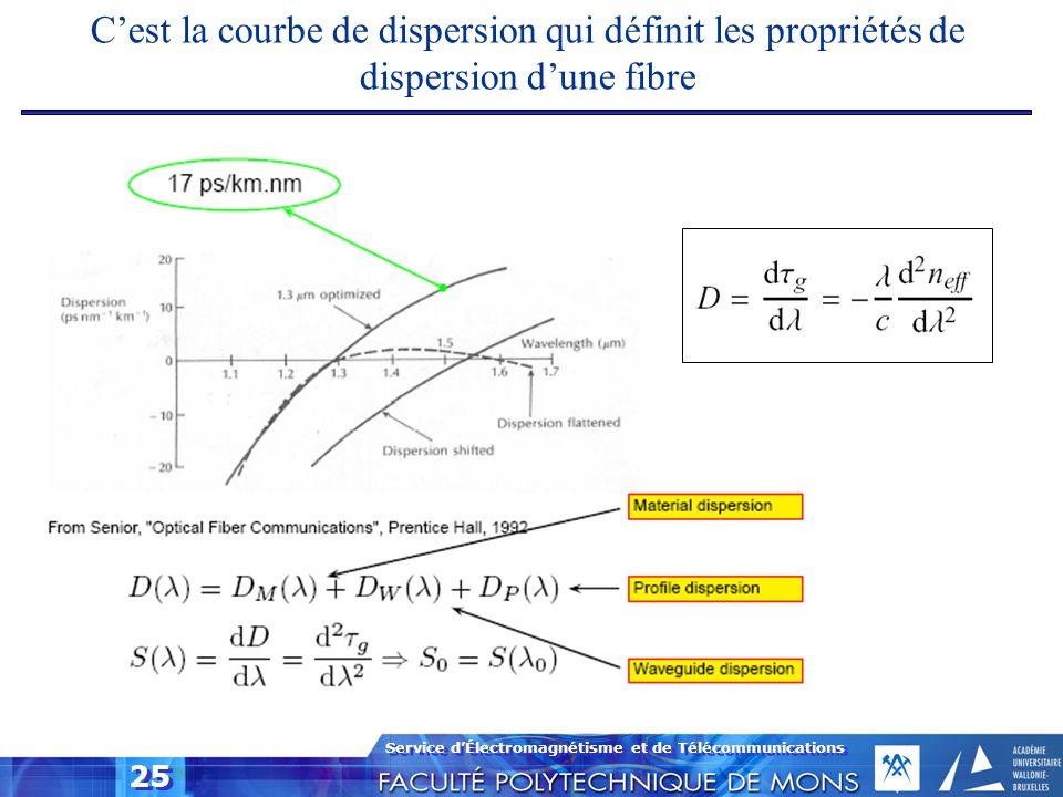 Service dÉlectromagnétisme et de Télécommunications 25 Cest la courbe de dispersion qui définit les propriétés de dispersion dune fibre