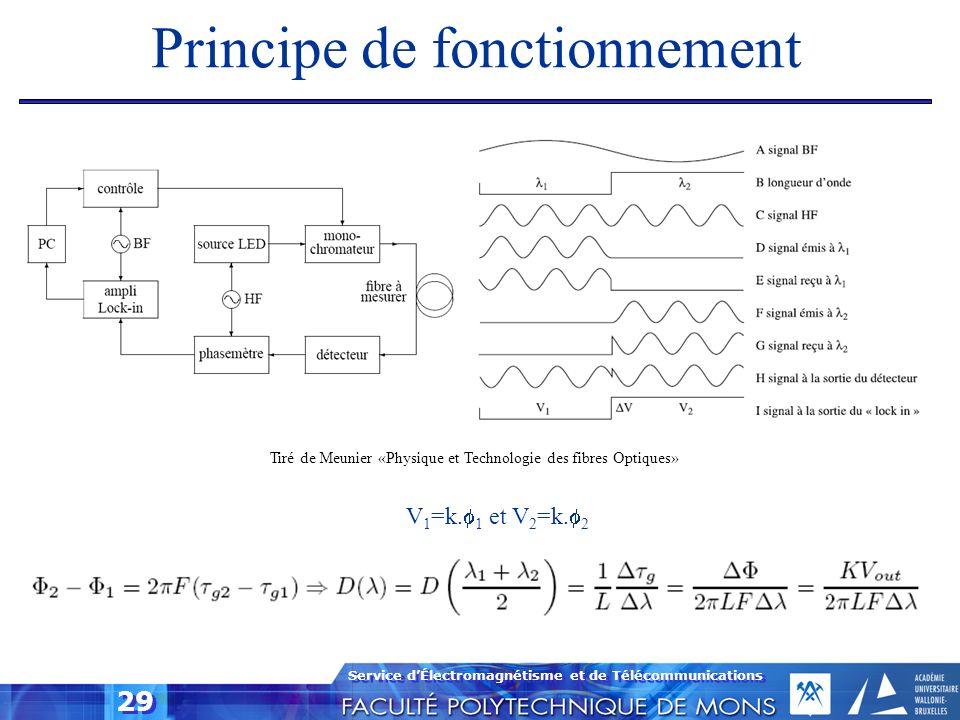 Service dÉlectromagnétisme et de Télécommunications 29 Principe de fonctionnement V 1 =k. 1 et V 2 =k. 2 Tiré de Meunier «Physique et Technologie des