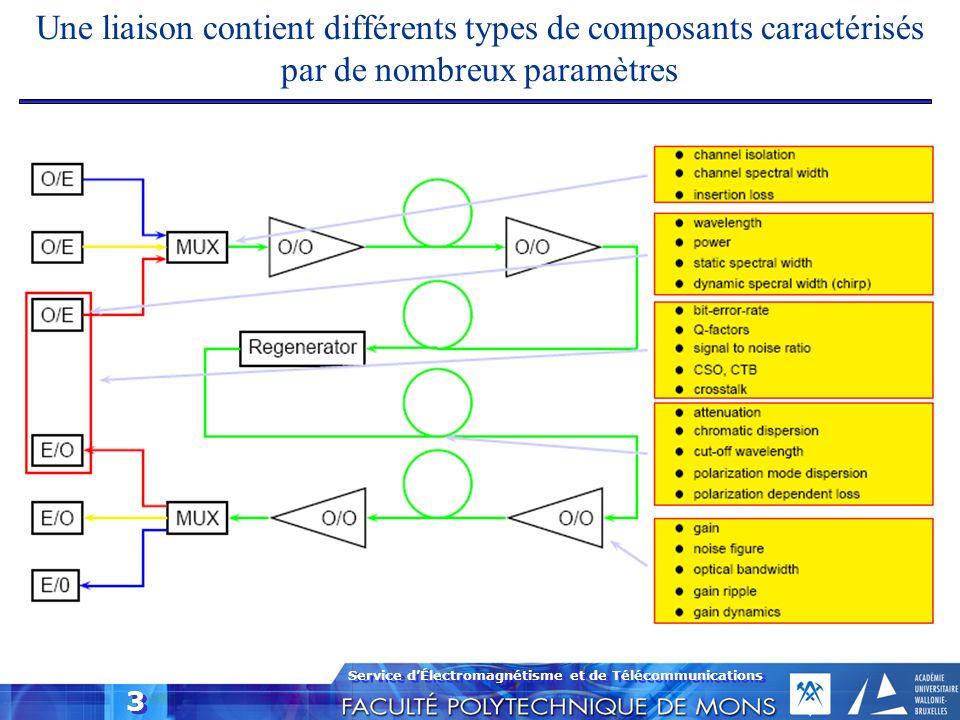 Service dÉlectromagnétisme et de Télécommunications 3 Une liaison contient différents types de composants caractérisés par de nombreux paramètres