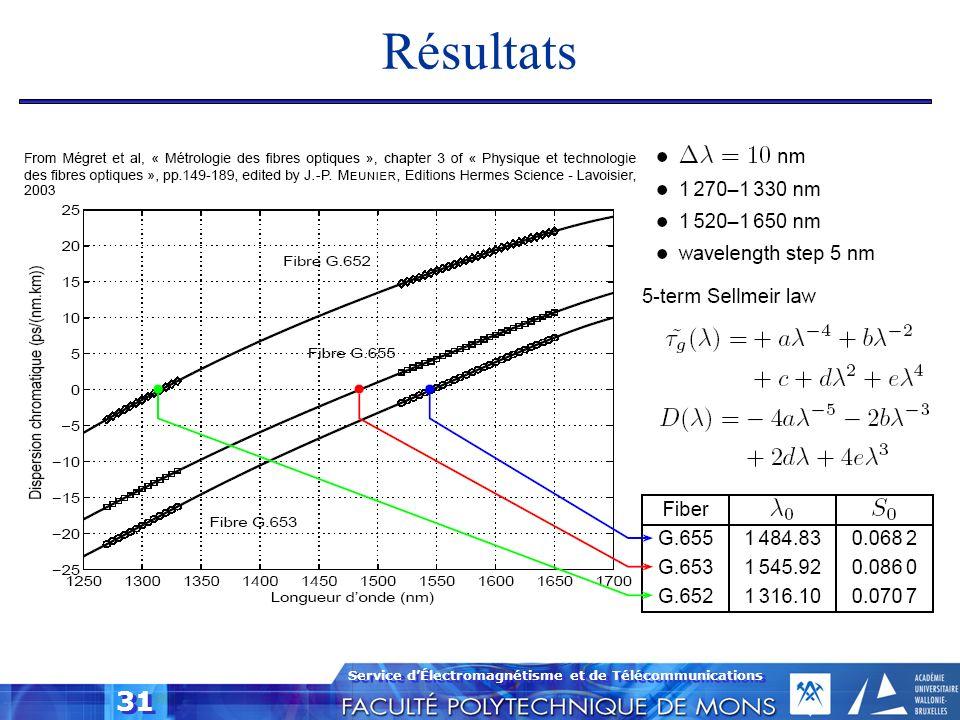 Service dÉlectromagnétisme et de Télécommunications 31 Résultats