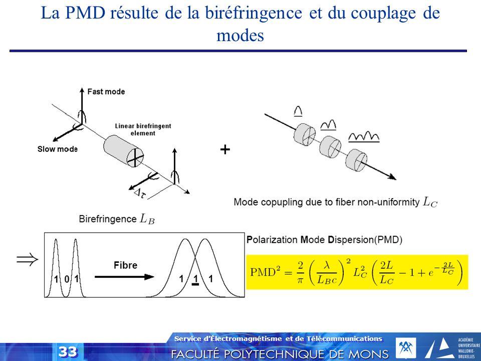 Service dÉlectromagnétisme et de Télécommunications 33 La PMD résulte de la biréfringence et du couplage de modes