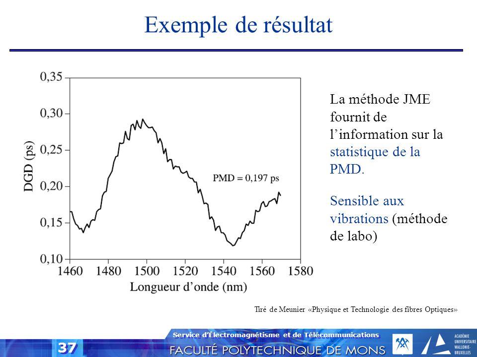 Service dÉlectromagnétisme et de Télécommunications 37 Tiré de Meunier «Physique et Technologie des fibres Optiques» Exemple de résultat La méthode JM