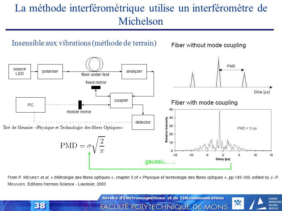 Service dÉlectromagnétisme et de Télécommunications 38 La méthode interférométrique utilise un interféromètre de Michelson Insensible aux vibrations (