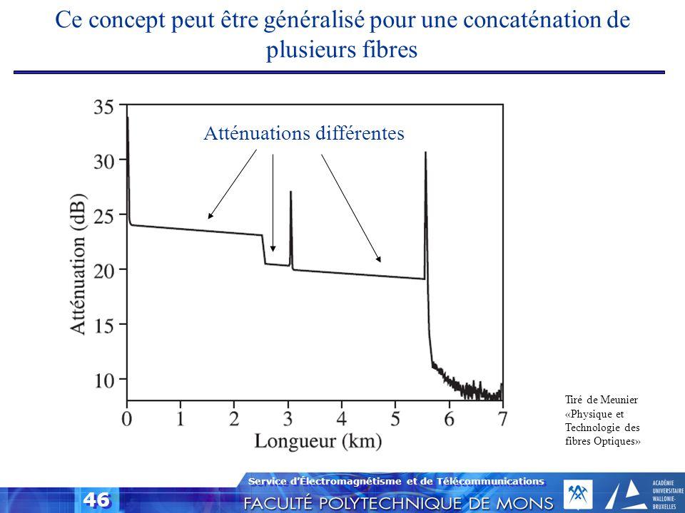 Service dÉlectromagnétisme et de Télécommunications 46 Ce concept peut être généralisé pour une concaténation de plusieurs fibres Atténuations différe