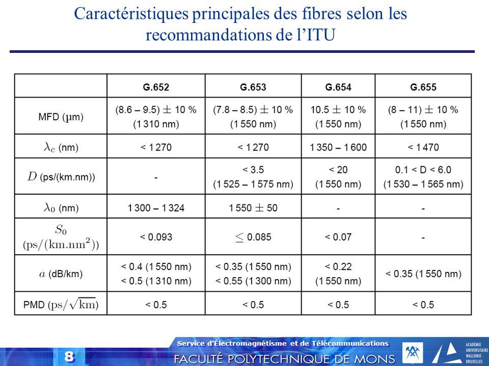 Service dÉlectromagnétisme et de Télécommunications 8 Caractéristiques principales des fibres selon les recommandations de lITU
