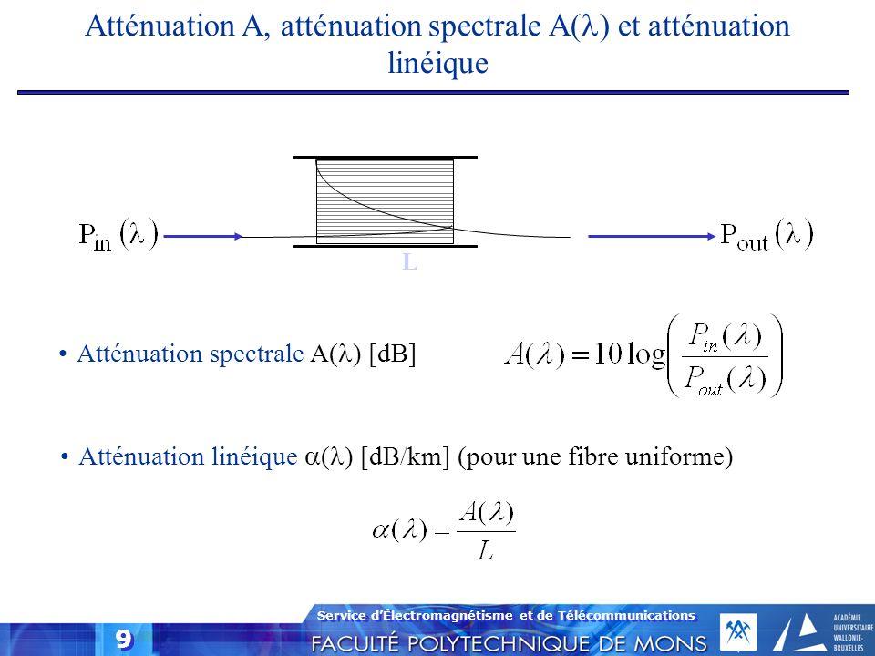Service dÉlectromagnétisme et de Télécommunications 9 Atténuation A, atténuation spectrale A( ) et atténuation linéique L Atténuation spectrale A( ) [