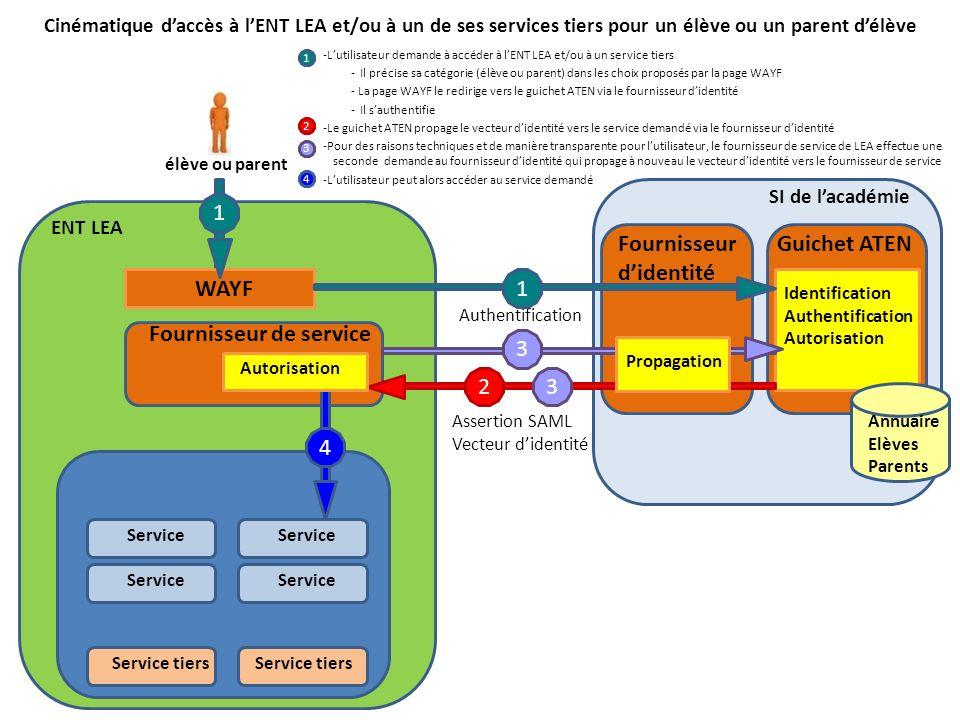 Cinématique daccès à lENT LEA et/ou à un de ses services tiers pour un élève ou un parent délève -Lutilisateur demande à accéder à lENT LEA et/ou à un