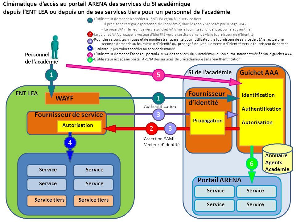 Cinématique daccès au portail ARENA des services du SI académique depuis lENT LEA ou depuis un de ses services tiers pour un personnel de lacadémie -L