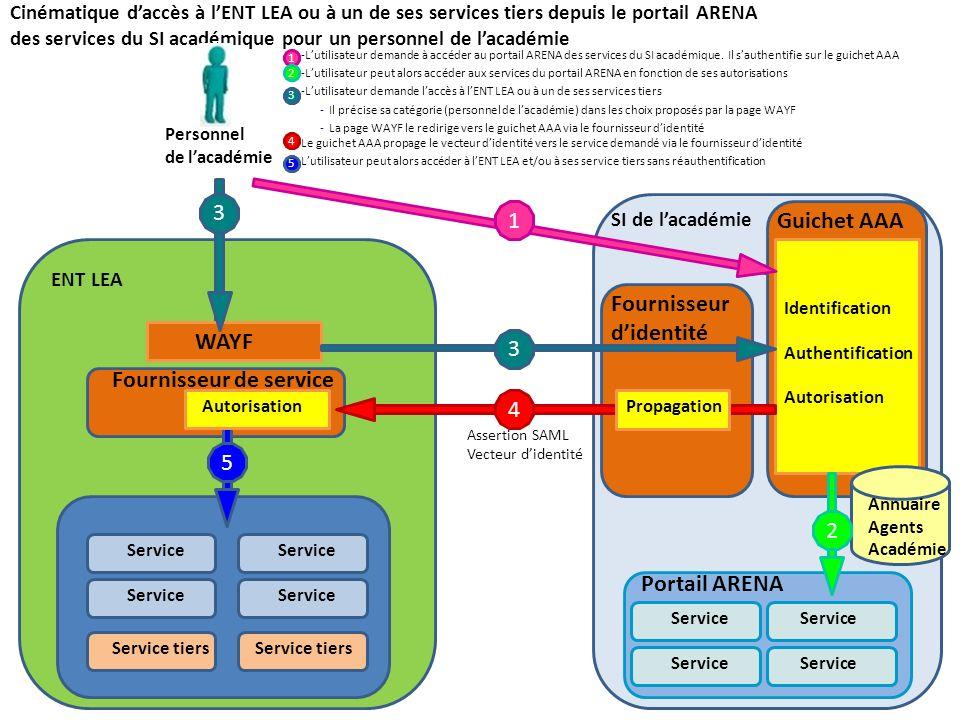 Cinématique daccès à lENT LEA ou à un de ses services tiers depuis le portail ARENA des services du SI académique pour un personnel de lacadémie ENT L