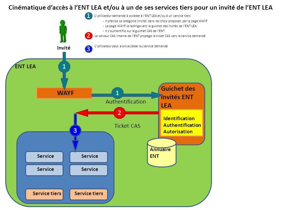 Cinématique daccès à lENT LEA et/ou à un de ses services tiers pour un invité de lENT LEA Lutilisateur demande à accéder à lENT LEA et/ou à un service