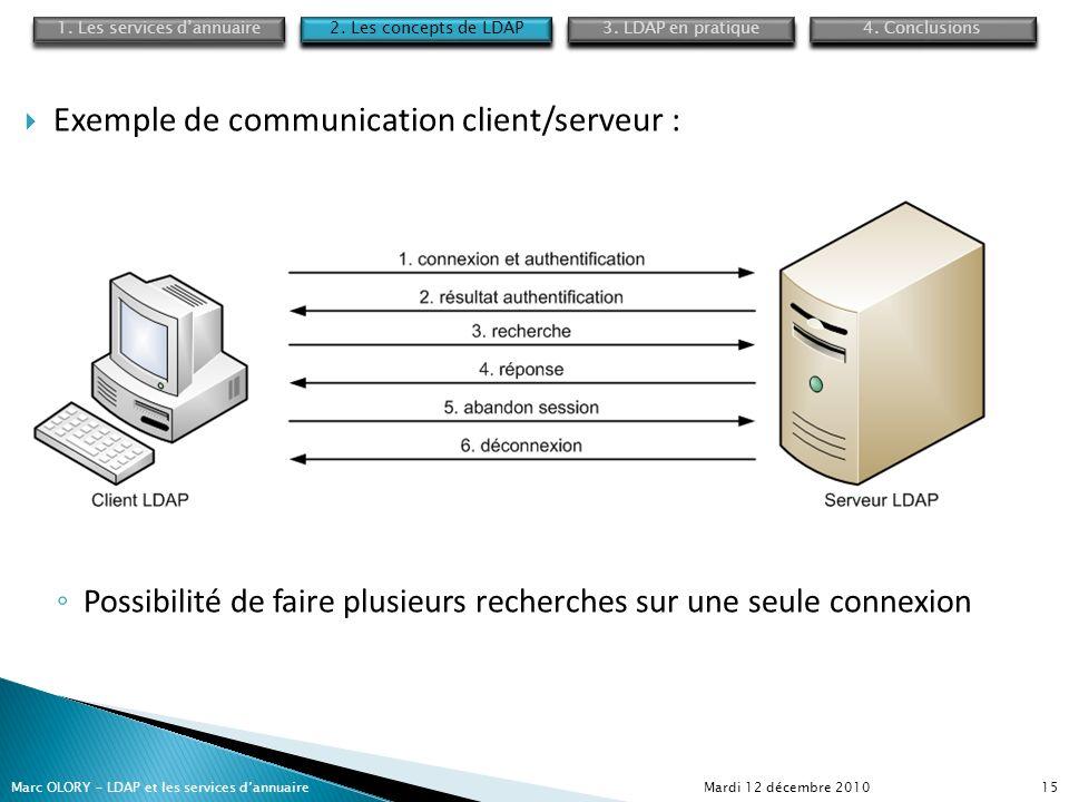 Mardi 12 décembre 2010Marc OLORY – LDAP et les services dannuaire15 Exemple de communication client/serveur : Possibilité de faire plusieurs recherche