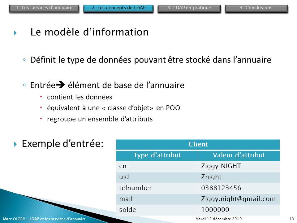 Mardi 12 décembre 2010Marc OLORY – LDAP et les services dannuaire19 Le modèle dinformation Définit le type de données pouvant être stocké dans lannuai