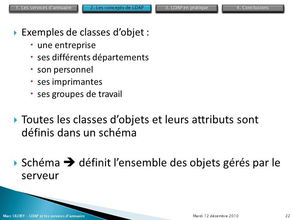 Mardi 12 décembre 2010Marc OLORY – LDAP et les services dannuaire22 Exemples de classes dobjet : une entreprise ses différents départements son person