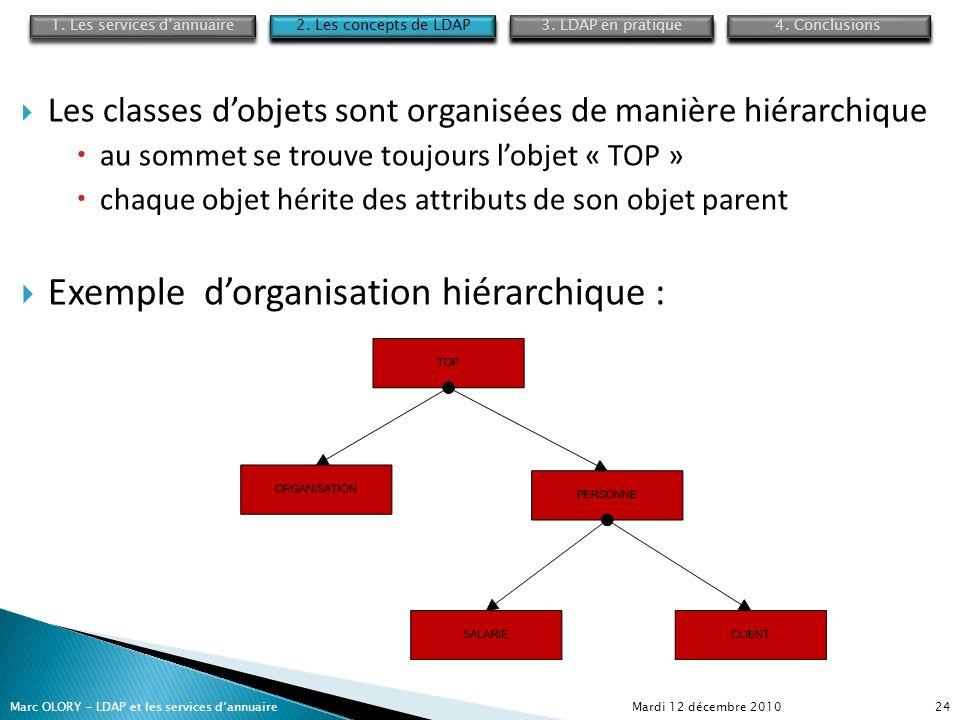 Mardi 12 décembre 2010Marc OLORY – LDAP et les services dannuaire24 Les classes dobjets sont organisées de manière hiérarchique au sommet se trouve to