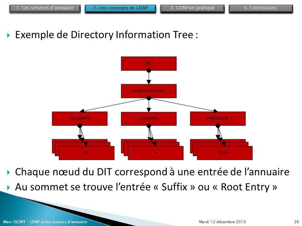 Mardi 12 décembre 2010Marc OLORY – LDAP et les services dannuaire26 Exemple de Directory Information Tree : Chaque nœud du DIT correspond à une entrée
