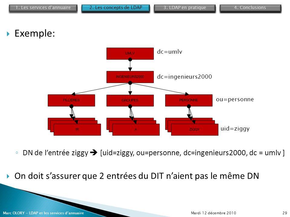 Exemple: DN de lentrée ziggy [uid=ziggy, ou=personne, dc=ingenieurs2000, dc = umlv ] On doit sassurer que 2 entrées du DIT naient pas le même DN Mardi
