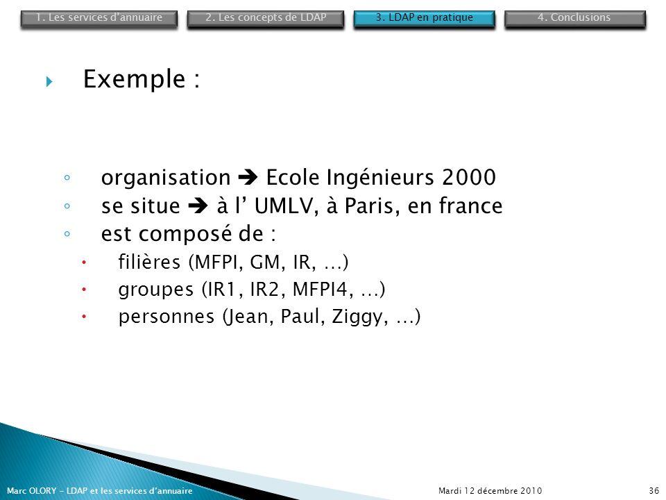 Mardi 12 décembre 2010Marc OLORY – LDAP et les services dannuaire36 Exemple : organisation Ecole Ingénieurs 2000 se situe à l UMLV, à Paris, en france