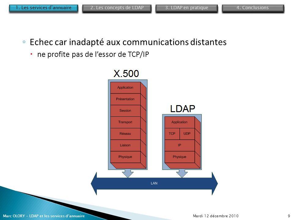 Mardi 12 décembre 2010Marc OLORY – LDAP et les services dannuaire9 Echec car inadapté aux communications distantes ne profite pas de lessor de TCP/IP
