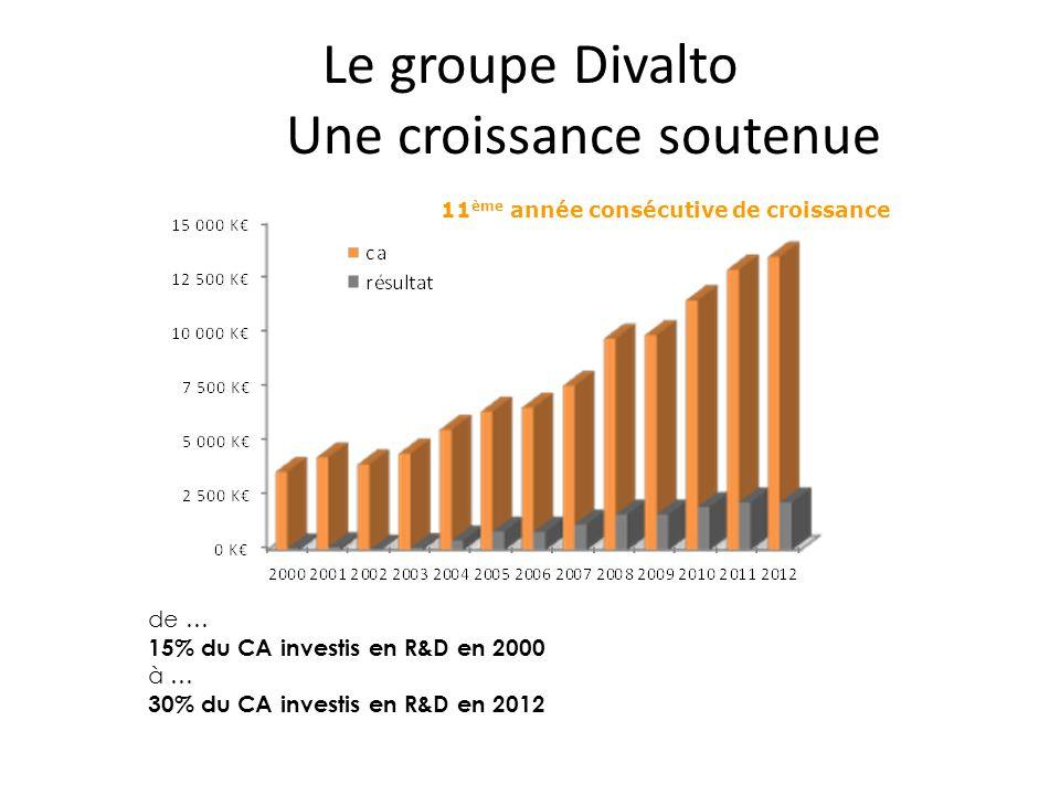 Le groupe Divalto Une croissance soutenue de … 15% du CA investis en R&D en 2000 à … 30% du CA investis en R&D en 2012 11 ème année consécutive de croissance