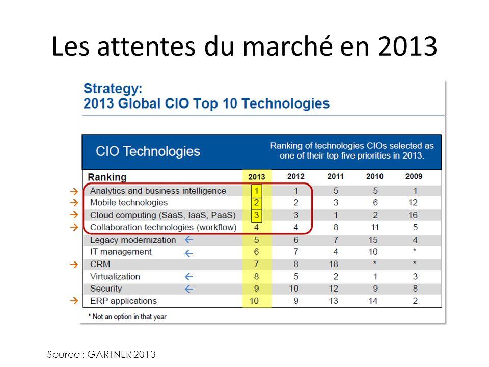 Les attentes du marché en 2013 Source : GARTNER 2013