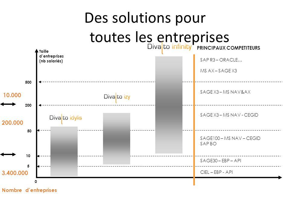 Taille dentreprises (nb salariés) 0 50 10 5 200 500 SAP R3 – ORACLE… MS AX – SAGE X3 PRINCIPAUX COMPETITEURS SAGE X3 – MS NAV&AX SAGE X3 – MS NAV - CEGID SAGE100 – MS NAV – CEGID SAP BO SAGE30 – EBP – API CIEL – EBP - API 3.400.000 200.000 10.000 Nombre dentreprises