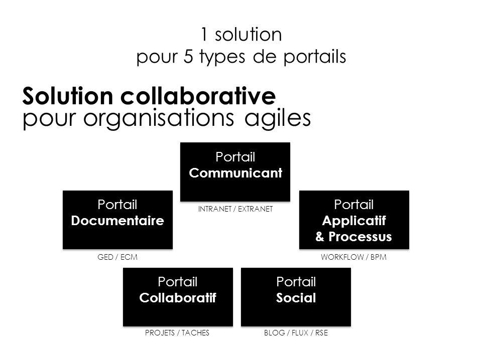 1 solution pour 5 types de portails Solution collaborative pour organisations agiles Portail Communicant Portail Documentaire Portail Collaboratif Portail Applicatif & Processus Portail Social INTRANET / EXTRANET GED / ECMWORKFLOW / BPM PROJETS / TACHESBLOG / FLUX / RSE
