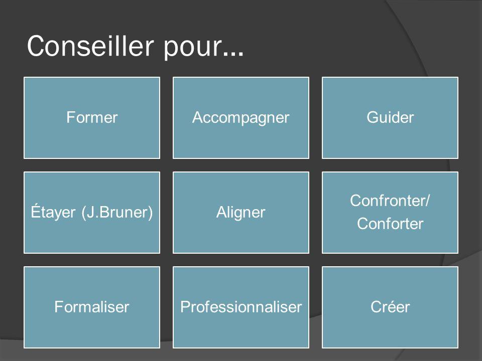 Conseiller pour… FormerAccompagnerGuider Étayer (J.Bruner)Aligner Confronter/ Conforter FormaliserProfessionnaliserCréer