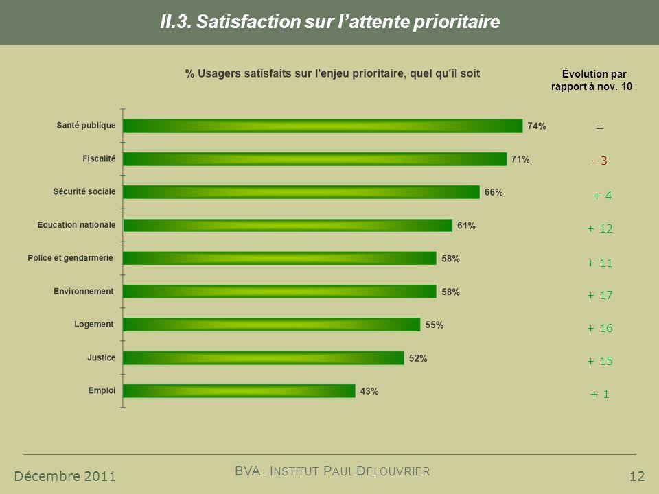 Décembre 2011 BVA - I NSTITUT P AUL D ELOUVRIER 12 II.3. Satisfaction sur lattente prioritaire Évolution par rapport à nov. 10 : = - 3 + 4 + 12 + 11 +
