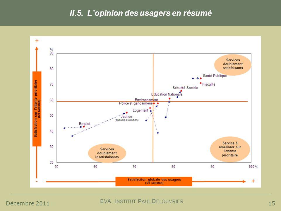 Décembre 2011 BVA - I NSTITUT P AUL D ELOUVRIER 15 II.5. Lopinion des usagers en résumé