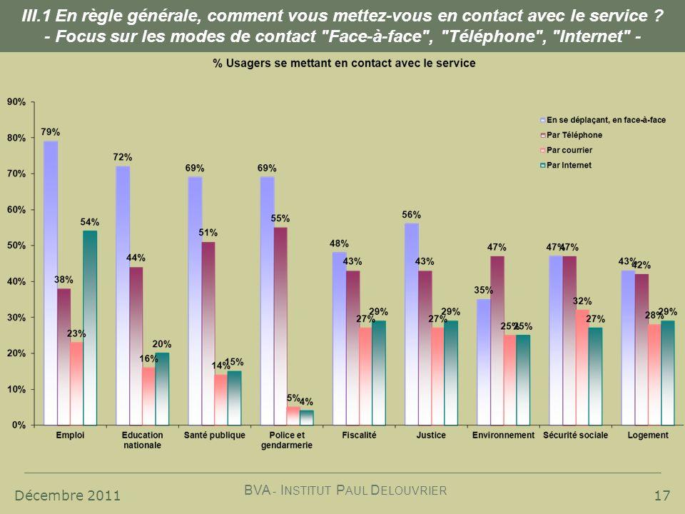 Décembre 2011 BVA - I NSTITUT P AUL D ELOUVRIER 17 III.1 En règle générale, comment vous mettez-vous en contact avec le service ? - Focus sur les mode