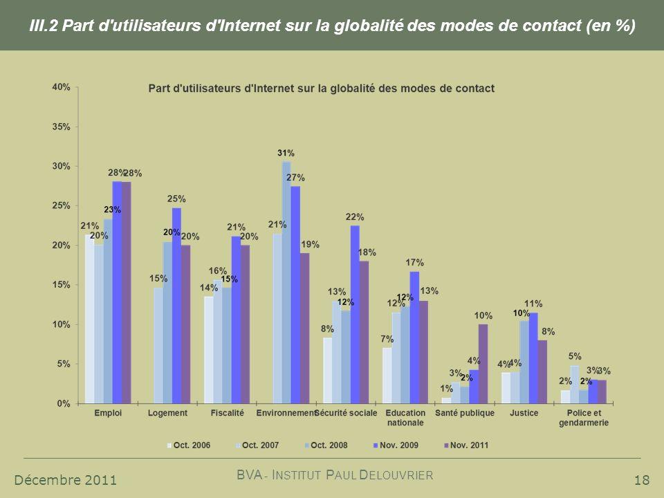 Décembre 2011 BVA - I NSTITUT P AUL D ELOUVRIER 18 III.2 Part d'utilisateurs d'Internet sur la globalité des modes de contact (en %)