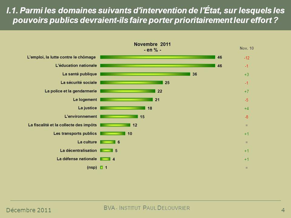 Décembre 2011 BVA - I NSTITUT P AUL D ELOUVRIER I.1. Parmi les domaines suivants d'intervention de l'État, sur lesquels les pouvoirs publics devraient