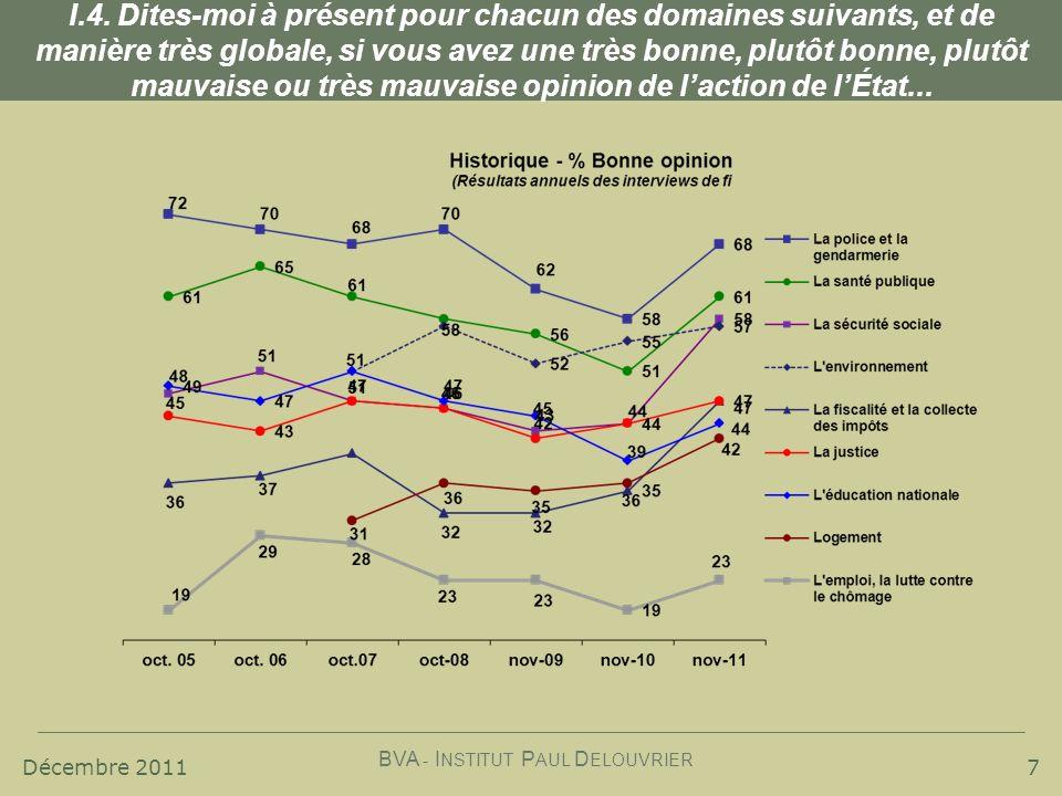 Décembre 2011 BVA - I NSTITUT P AUL D ELOUVRIER 18 III.2 Part d utilisateurs d Internet sur la globalité des modes de contact (en %)