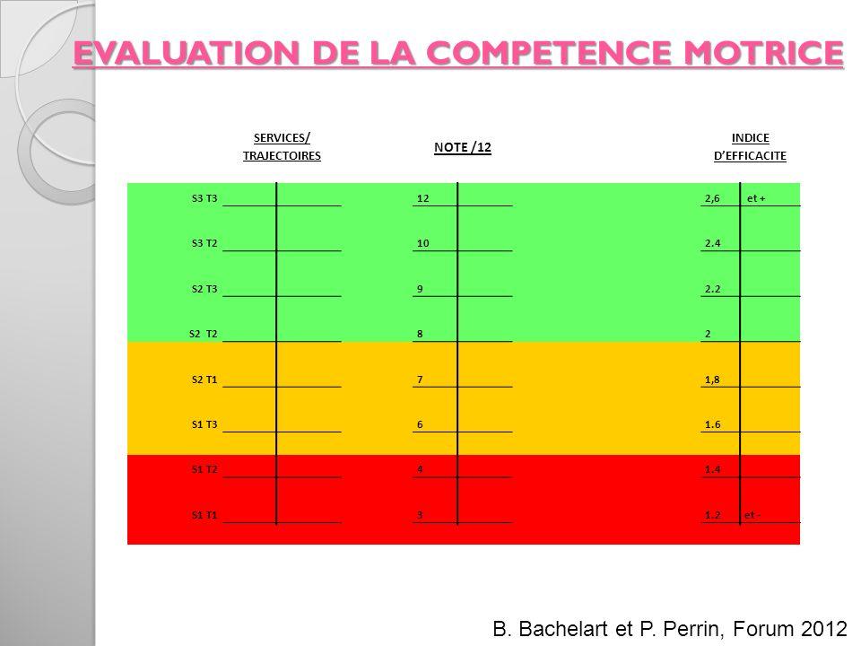 EVALUATION DE LA COMPETENCE MOTRICE SERVICES/ TRAJECTOIRES NOTE /12 INDICE DEFFICACITE S3 T3 12 2,6 et + S3 T2 10 2.4 S2 T3 9 2.2 S2 T2 8 2 S2 T1 7 1,