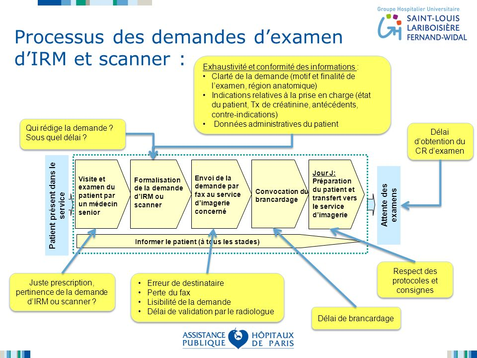 Processus des demandes dexamen dIRM et scanner : Visite et examen du patient par un médecin senior Formalisation de la demande dIRM ou scanner Envoi d