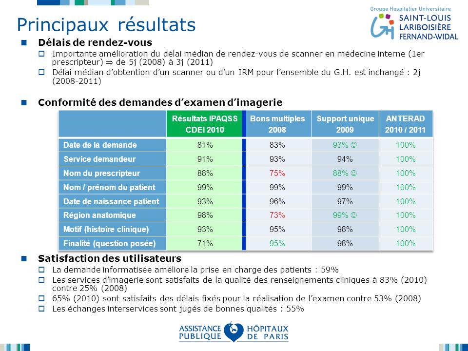Principaux résultats Délais de rendez-vous Importante amélioration du délai médian de rendez-vous de scanner en médecine interne (1er prescripteur) de