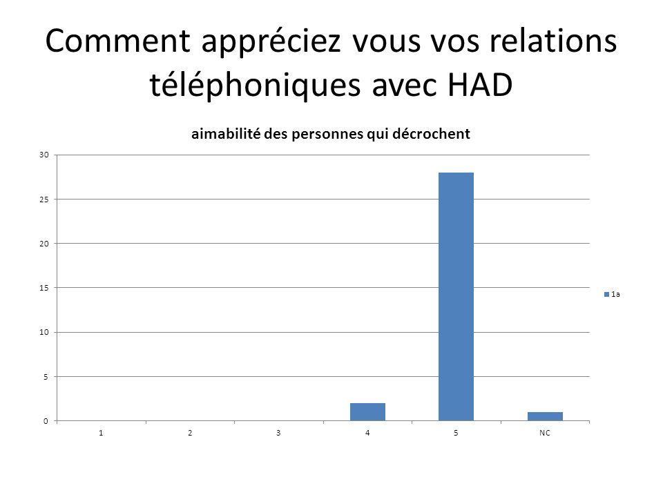 Comment appréciez vous vos relations téléphoniques avec HAD
