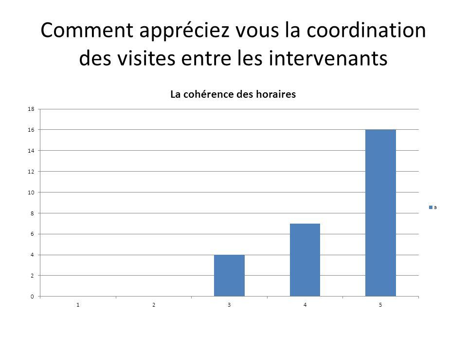 Comment appréciez vous la coordination des visites entre les intervenants
