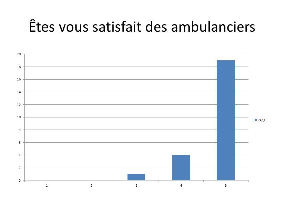 Êtes vous satisfait des ambulanciers