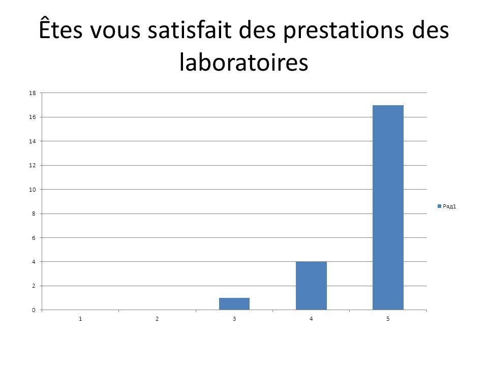 Êtes vous satisfait des prestations des laboratoires