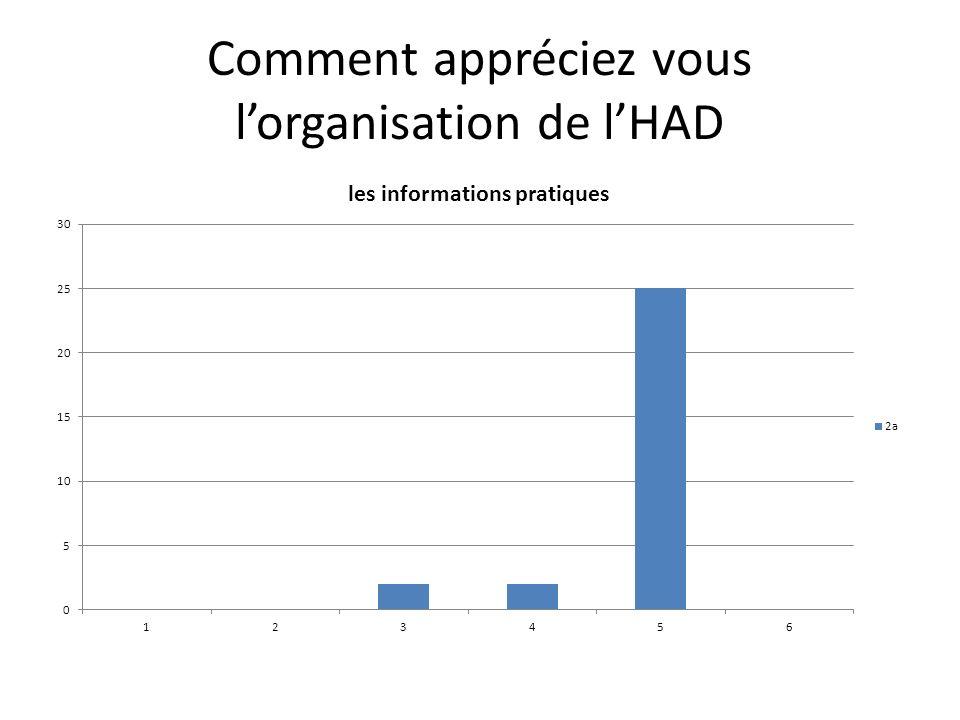 Comment appréciez vous lorganisation de lHAD