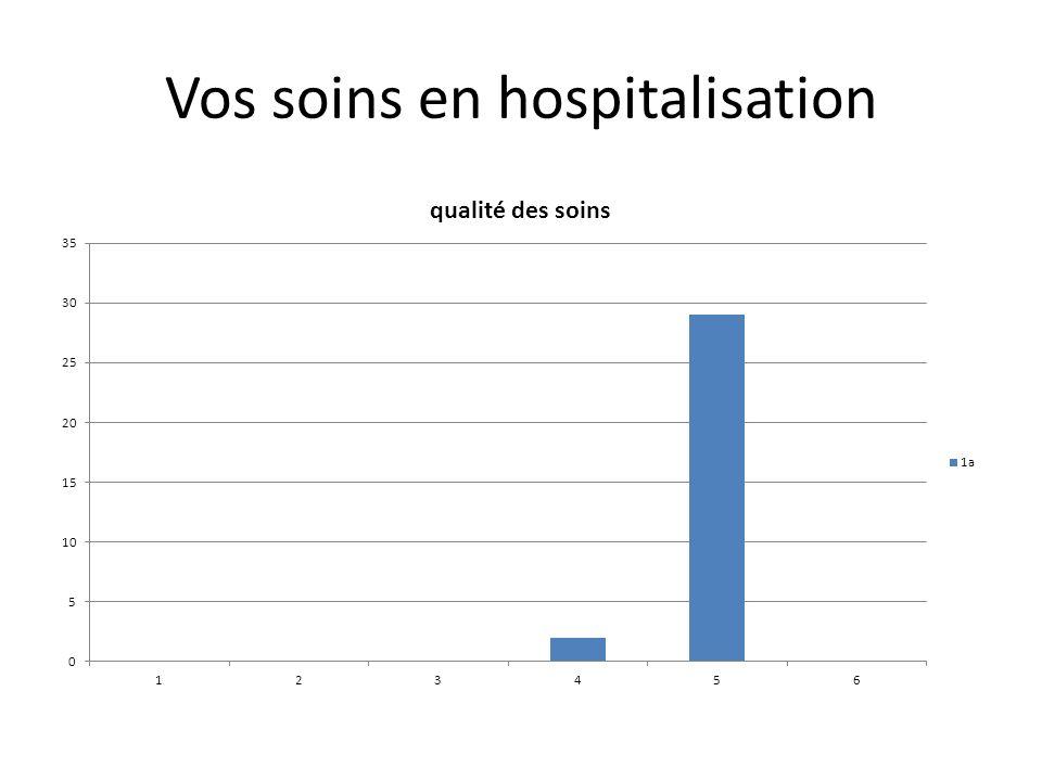 Vos soins en hospitalisation