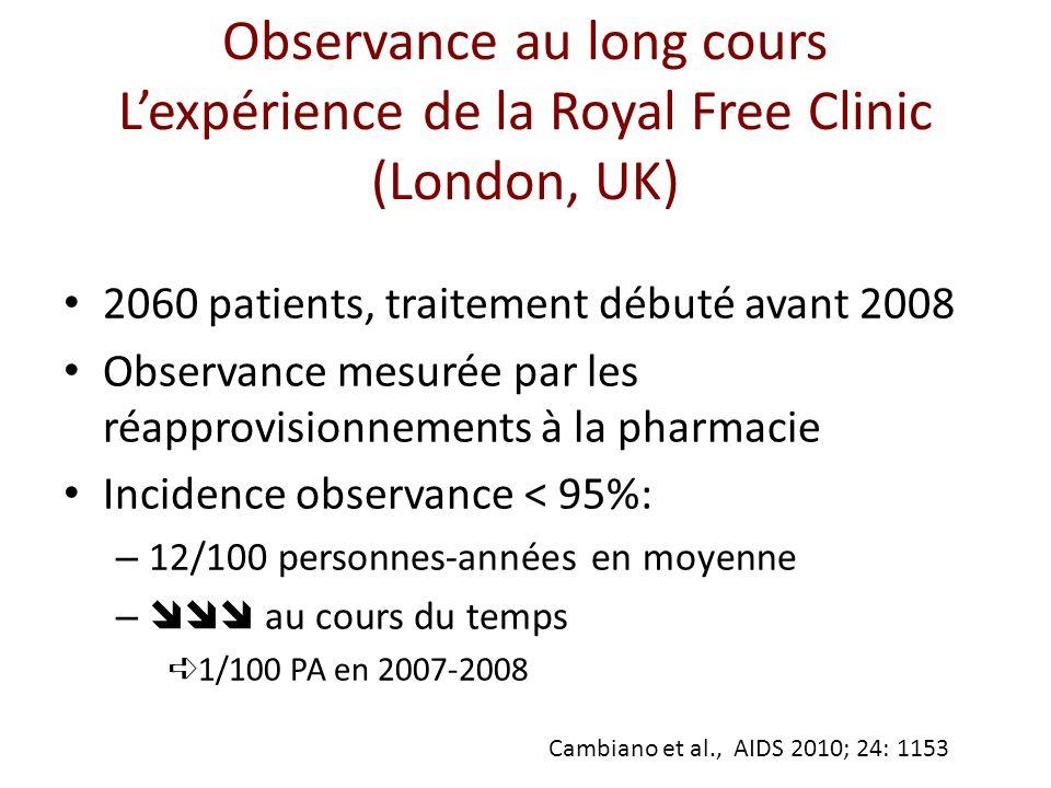 Observance au long cours Lexpérience de la Royal Free Clinic (London, UK) 2060 patients, traitement débuté avant 2008 Observance mesurée par les réapprovisionnements à la pharmacie Incidence observance < 95%: – 12/100 personnes-années en moyenne – au cours du temps 1/100 PA en 2007-2008 Cambiano et al., AIDS 2010; 24: 1153