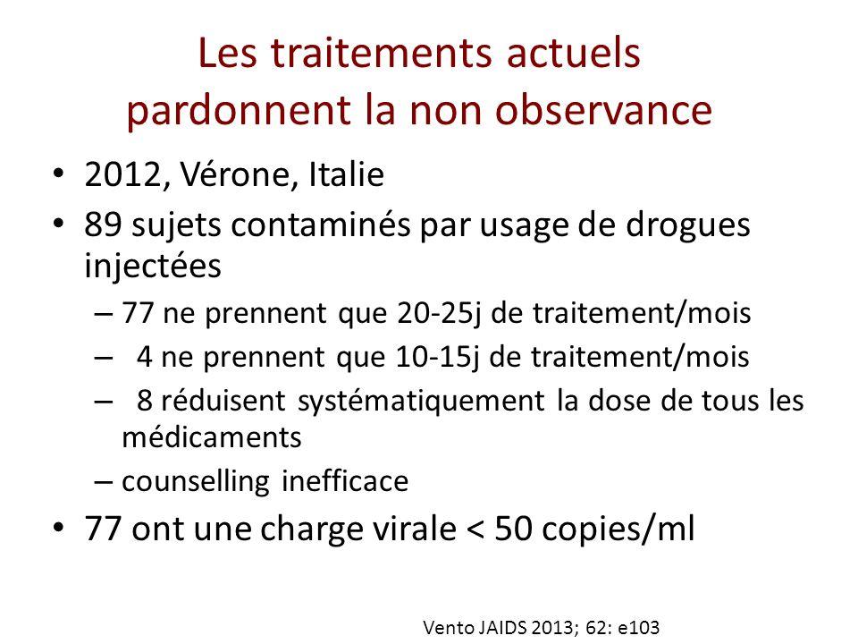 Les traitements actuels pardonnent la non observance 2012, Vérone, Italie 89 sujets contaminés par usage de drogues injectées – 77 ne prennent que 20-25j de traitement/mois – 4 ne prennent que 10-15j de traitement/mois – 8 réduisent systématiquement la dose de tous les médicaments – counselling inefficace 77 ont une charge virale < 50 copies/ml Vento JAIDS 2013; 62: e103