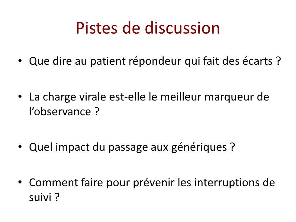 Pistes de discussion Que dire au patient répondeur qui fait des écarts .