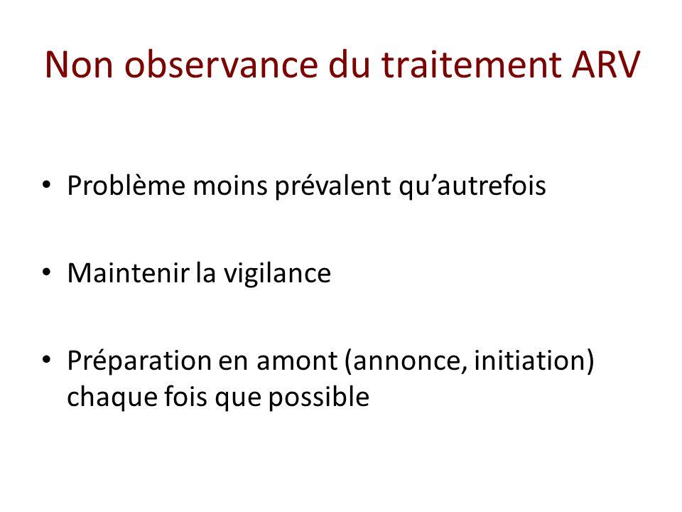 Non observance du traitement ARV Problème moins prévalent quautrefois Maintenir la vigilance Préparation en amont (annonce, initiation) chaque fois que possible