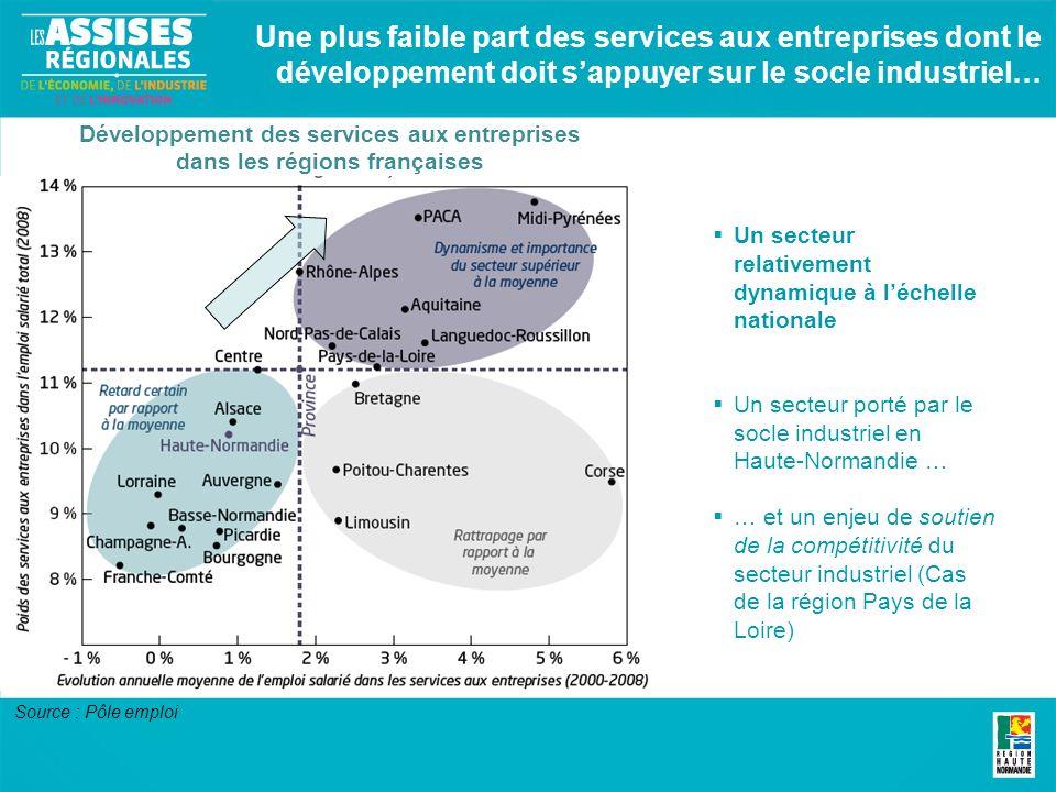 Une plus faible part des services aux entreprises dont le développement doit sappuyer sur le socle industriel… Un secteur relativement dynamique à léchelle nationale Un secteur porté par le socle industriel en Haute-Normandie … … et un enjeu de soutien de la compétitivité du secteur industriel (Cas de la région Pays de la Loire) Développement des services aux entreprises dans les régions françaises Source : Pôle emploi